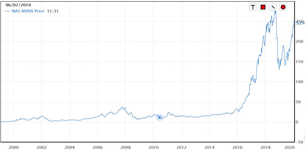 nvidia株価のみ