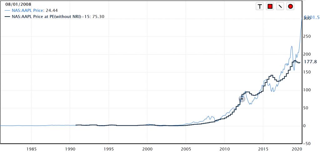 アップル株価2020-1